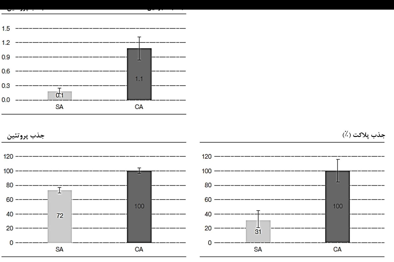 شکل1: میزان جذب پروتئین و پلاکت در سطوح CA بسیار بیشتر از سطوح SA است