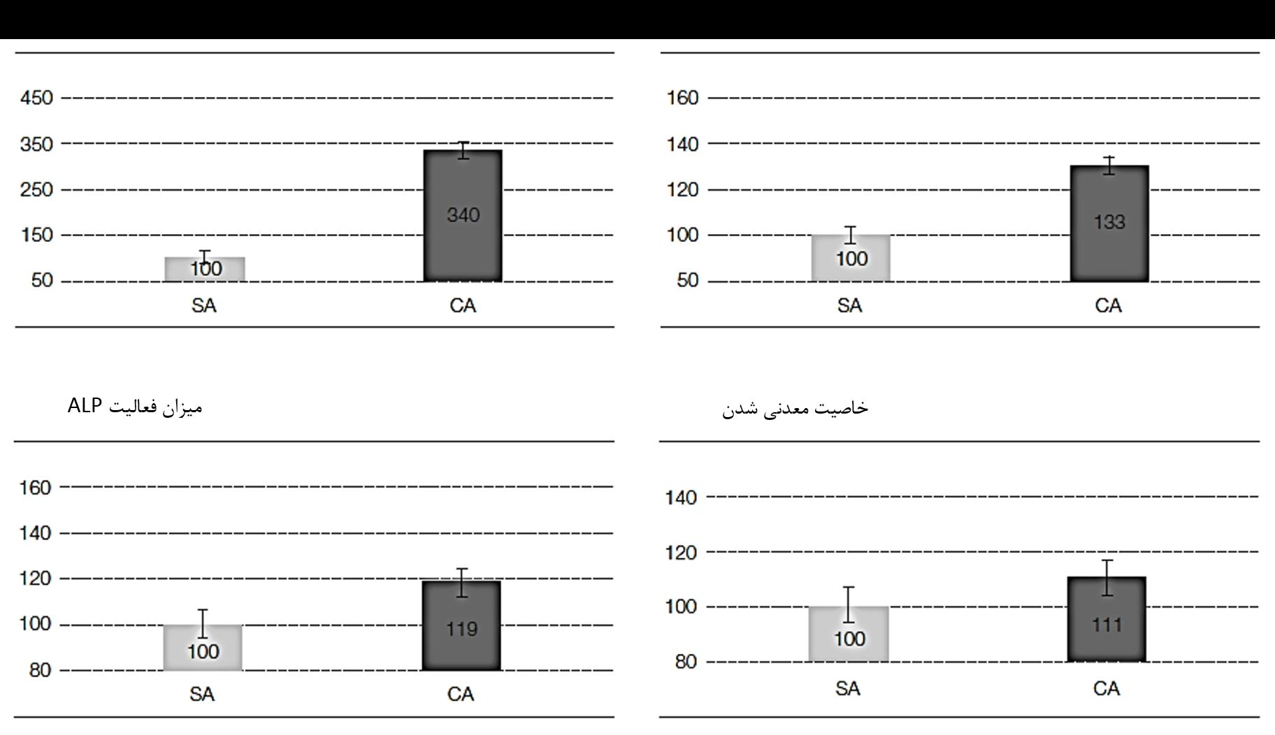 شکل4: سطوح هیدروفیلیک CA باعث افزایش فعالیت ALP و خاصیت معدنی شدن میشود.