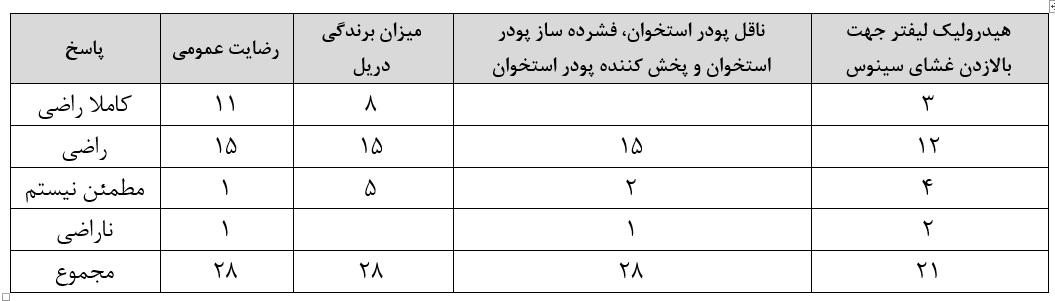 جدول1: میزان رضایت از CAS kit